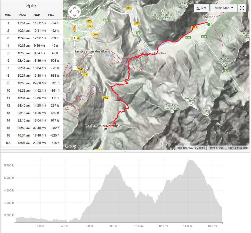 Day One Splits and Elevation